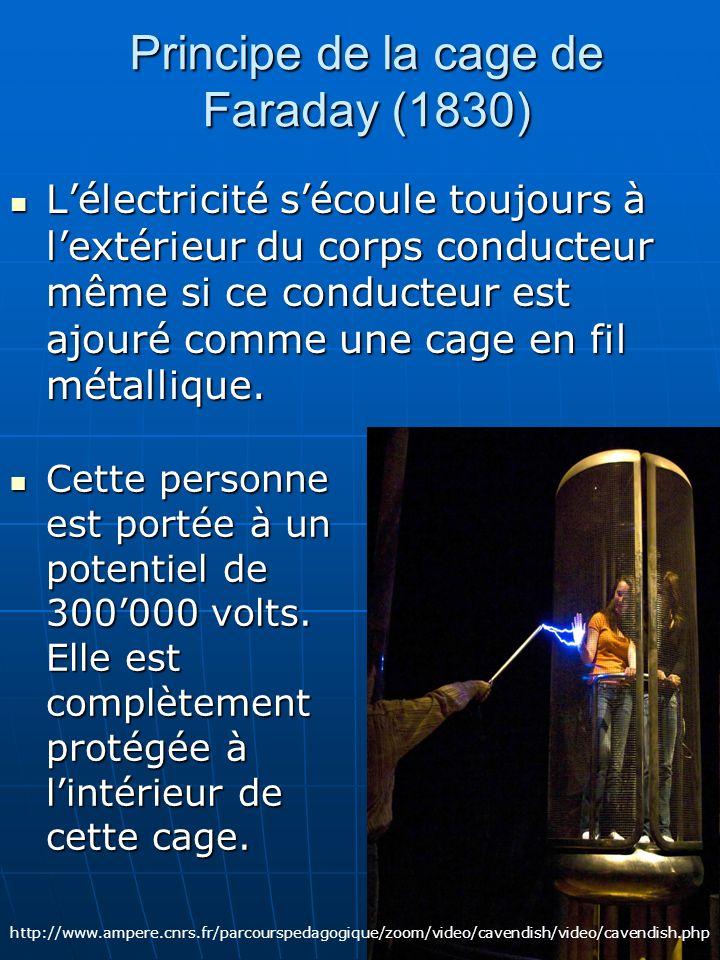 Principe de la cage de Faraday (1830) Lélectricité sécoule toujours à lextérieur du corps conducteur même si ce conducteur est ajouré comme une cage e
