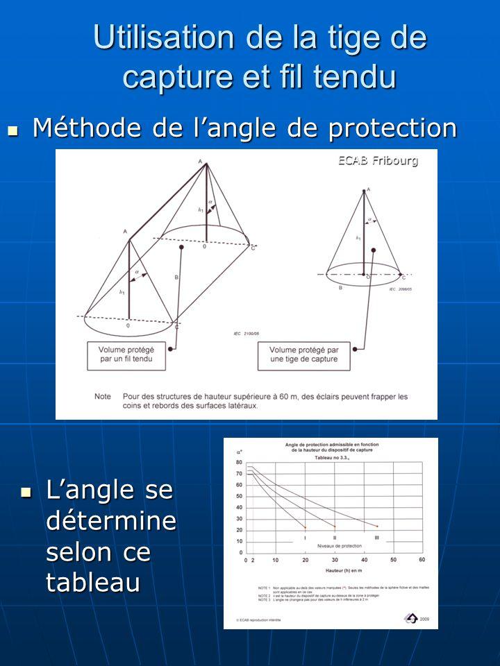 Utilisation de la tige de capture et fil tendu Méthode de langle de protection Méthode de langle de protection Langle se détermine selon ce tableau La