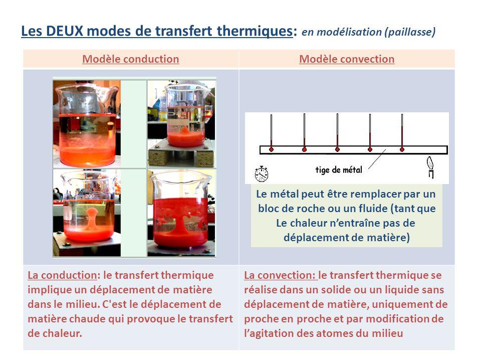 Les DEUX modes de transfert thermiques: en modélisation (paillasse) Modèle conductionModèle convection La conduction: le transfert thermique implique un déplacement de matière dans le milieu.