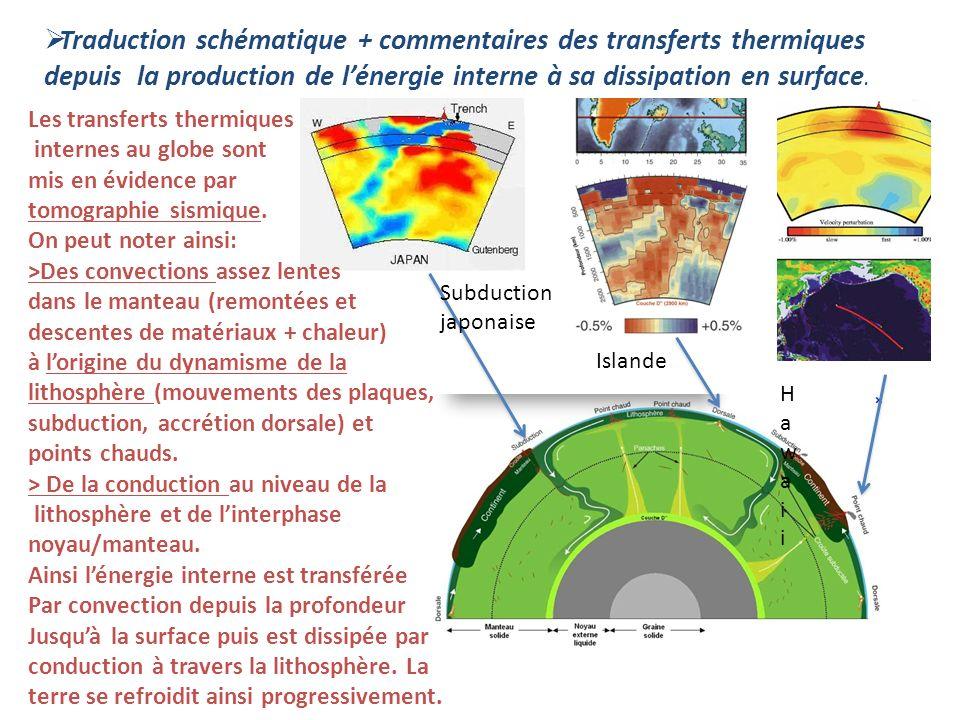 Traduction schématique + commentaires des transferts thermiques depuis la production de lénergie interne à sa dissipation en surface.