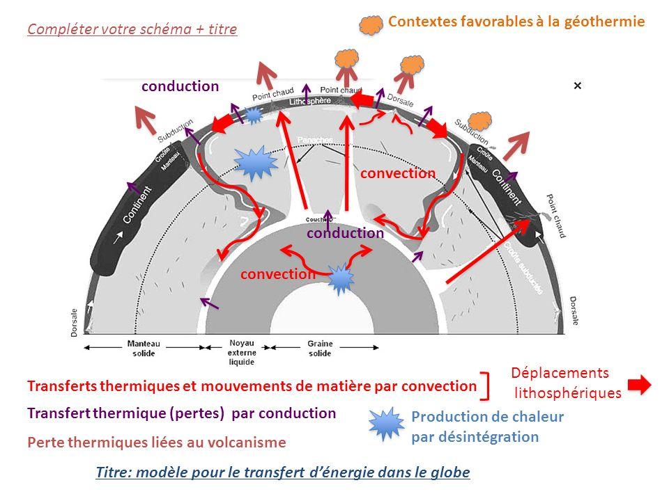 Compléter votre schéma + titre Transferts thermiques et mouvements de matière par convection Transfert thermique (pertes) par conduction Perte thermiques liées au volcanisme Titre: modèle pour le transfert dénergie dans le globe Déplacements lithosphériques convection conduction Production de chaleur par désintégration Contextes favorables à la géothermie