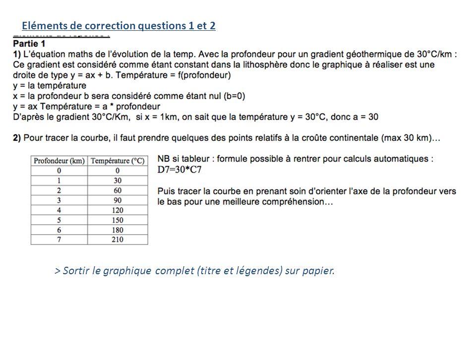 Eléments de correction questions 1 et 2 > Sortir le graphique complet (titre et légendes) sur papier.