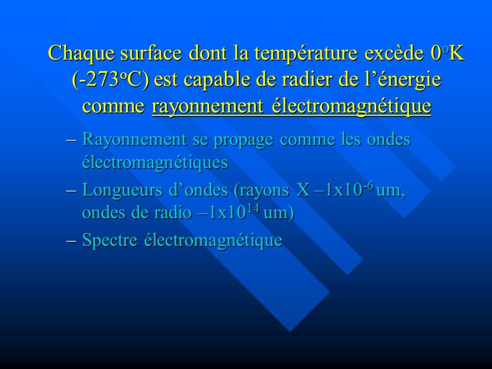 Chaque surface dont la température excède 0 o K (-273 o C) est capable de radier de lénergie comme rayonnement électromagnétique –Rayonnement se propage comme les ondes électromagnétiques –Longueurs dondes (rayons X –1x10 -6 um, ondes de radio –1x10 14 um) –Spectre électromagnétique