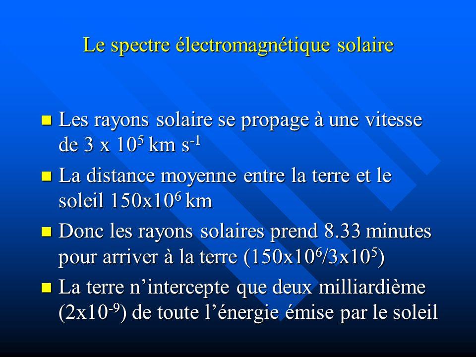 Le spectre électromagnétique solaire Les rayons solaire se propage à une vitesse de 3 x 10 5 km s -1 Les rayons solaire se propage à une vitesse de 3 x 10 5 km s -1 La distance moyenne entre la terre et le soleil 150x10 6 km La distance moyenne entre la terre et le soleil 150x10 6 km Donc les rayons solaires prend 8.33 minutes pour arriver à la terre (150x10 6 /3x10 5 ) Donc les rayons solaires prend 8.33 minutes pour arriver à la terre (150x10 6 /3x10 5 ) La terre nintercepte que deux milliardième (2x10 -9 ) de toute lénergie émise par le soleil La terre nintercepte que deux milliardième (2x10 -9 ) de toute lénergie émise par le soleil