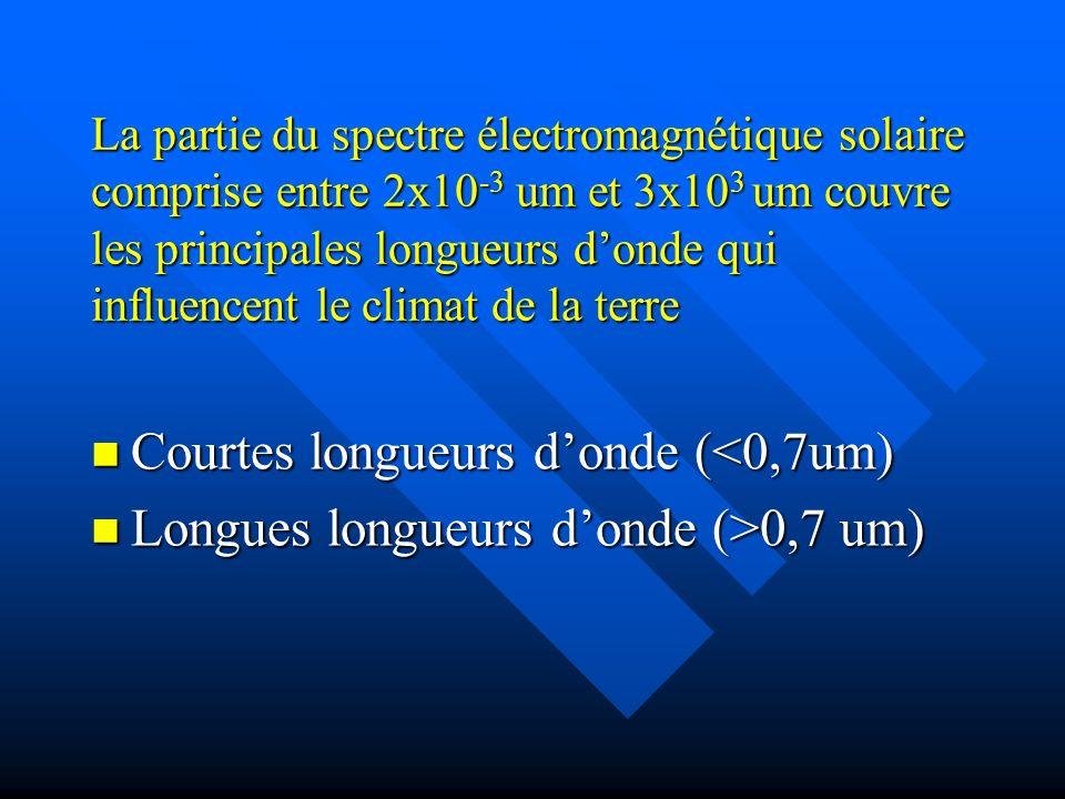 La partie du spectre électromagnétique solaire comprise entre 2x10 -3 um et 3x10 3 um couvre les principales longueurs donde qui influencent le climat de la terre Courtes longueurs donde (<0,7um) Courtes longueurs donde (<0,7um) Longues longueurs donde (>0,7 um) Longues longueurs donde (>0,7 um)