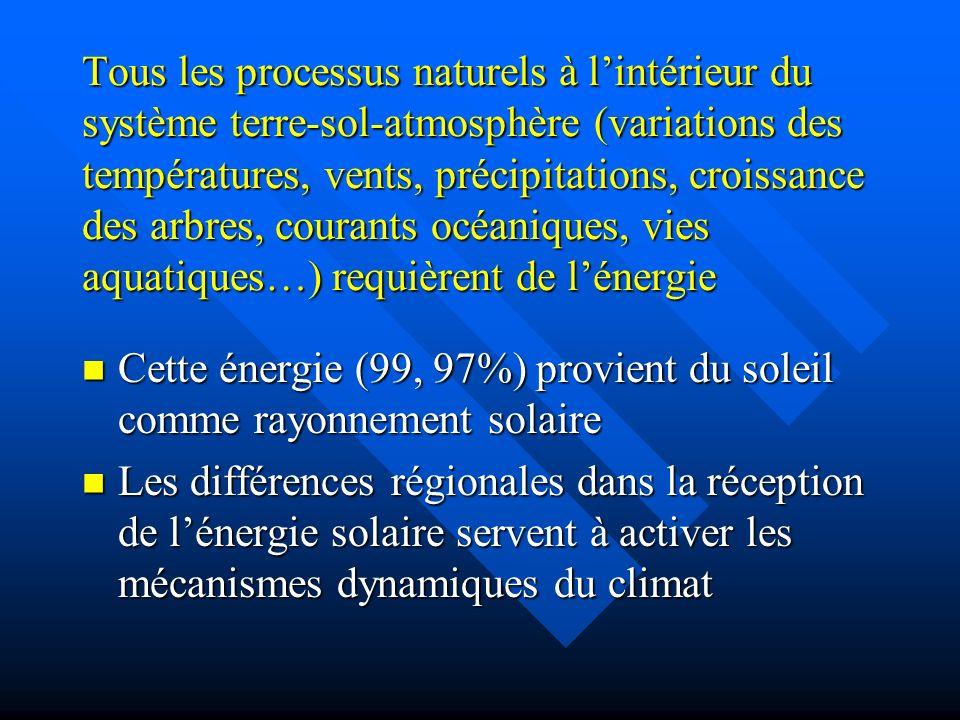 Tous les processus naturels à lintérieur du système terre-sol-atmosphère (variations des températures, vents, précipitations, croissance des arbres, courants océaniques, vies aquatiques…) requièrent de lénergie Cette énergie (99, 97%) provient du soleil comme rayonnement solaire Cette énergie (99, 97%) provient du soleil comme rayonnement solaire Les différences régionales dans la réception de lénergie solaire servent à activer les mécanismes dynamiques du climat Les différences régionales dans la réception de lénergie solaire servent à activer les mécanismes dynamiques du climat