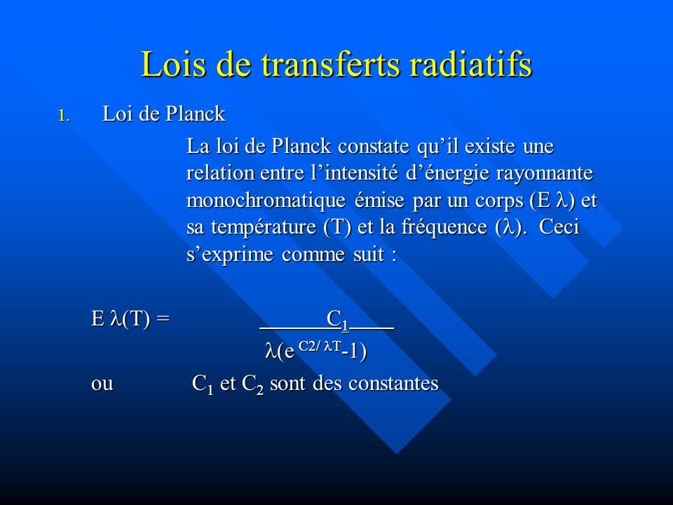 Lois de transferts radiatifs 1.