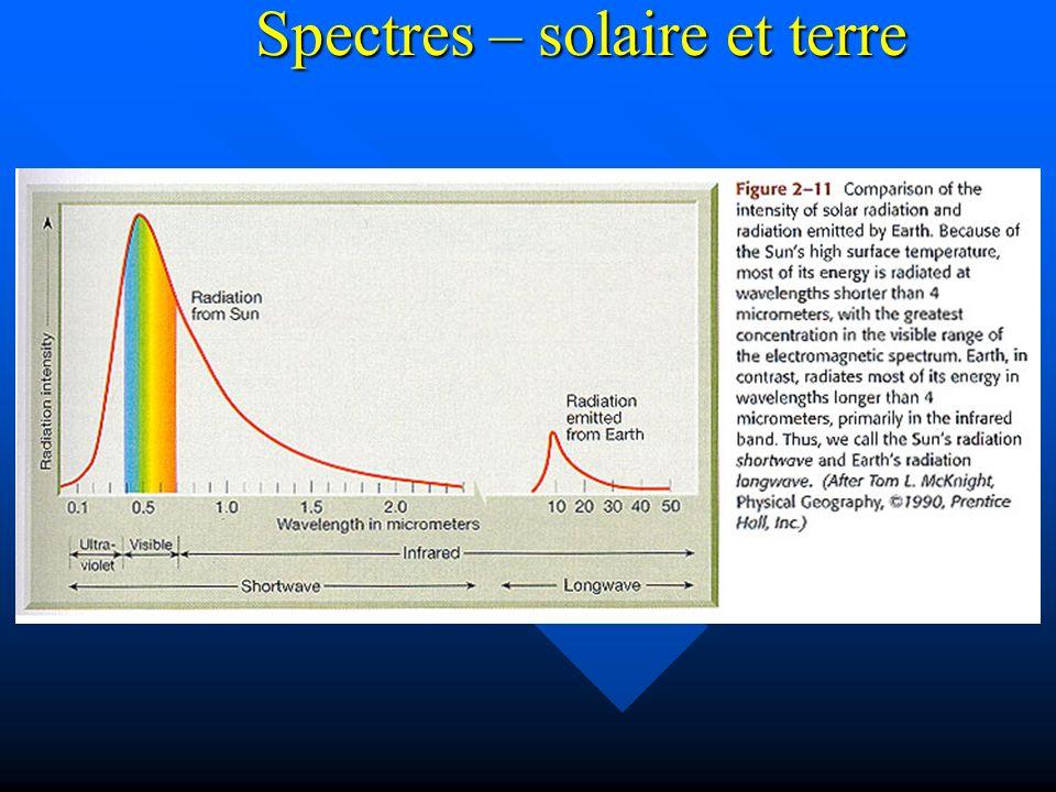 Spectres – solaire et terre