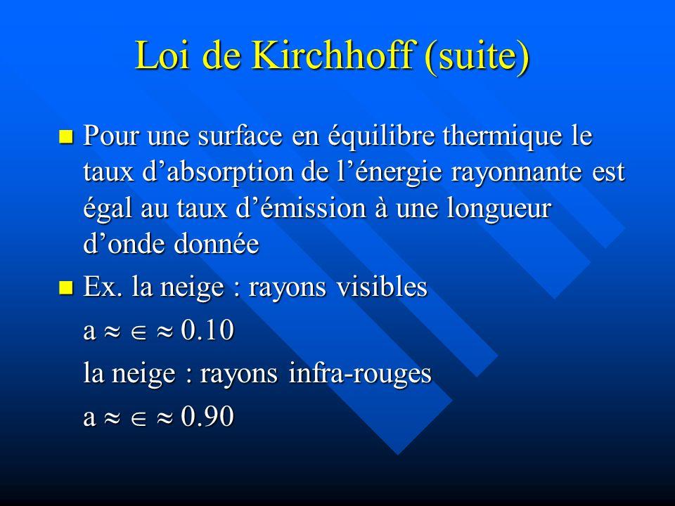 Loi de Kirchhoff (suite) Pour une surface en équilibre thermique le taux dabsorption de lénergie rayonnante est égal au taux démission à une longueur donde donnée Pour une surface en équilibre thermique le taux dabsorption de lénergie rayonnante est égal au taux démission à une longueur donde donnée Ex.