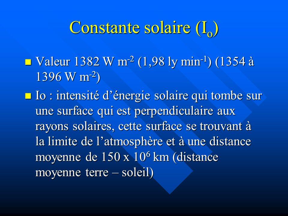 Constante solaire (I o ) Valeur 1382 W m -2 (1,98 ly min -1 ) (1354 à 1396 W m -2 ) Valeur 1382 W m -2 (1,98 ly min -1 ) (1354 à 1396 W m -2 ) Io : intensité dénergie solaire qui tombe sur une surface qui est perpendiculaire aux rayons solaires, cette surface se trouvant à la limite de latmosphère et à une distance moyenne de 150 x 10 6 km (distance moyenne terre – soleil) Io : intensité dénergie solaire qui tombe sur une surface qui est perpendiculaire aux rayons solaires, cette surface se trouvant à la limite de latmosphère et à une distance moyenne de 150 x 10 6 km (distance moyenne terre – soleil)