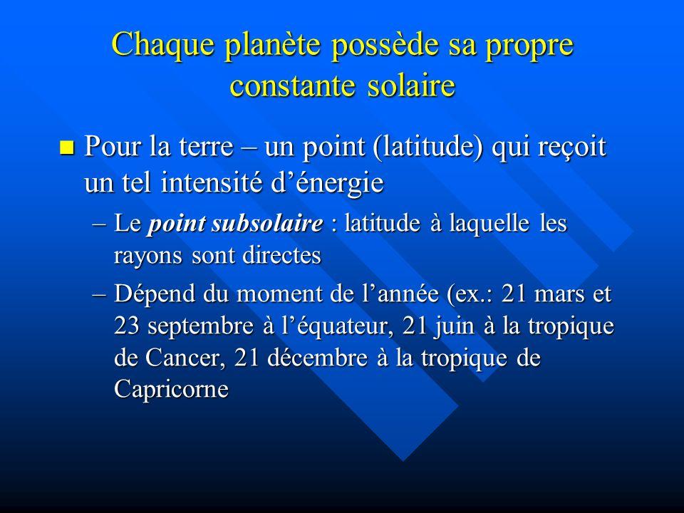 Chaque planète possède sa propre constante solaire Pour la terre – un point (latitude) qui reçoit un tel intensité dénergie Pour la terre – un point (latitude) qui reçoit un tel intensité dénergie –Le point subsolaire : latitude à laquelle les rayons sont directes –Dépend du moment de lannée (ex.: 21 mars et 23 septembre à léquateur, 21 juin à la tropique de Cancer, 21 décembre à la tropique de Capricorne