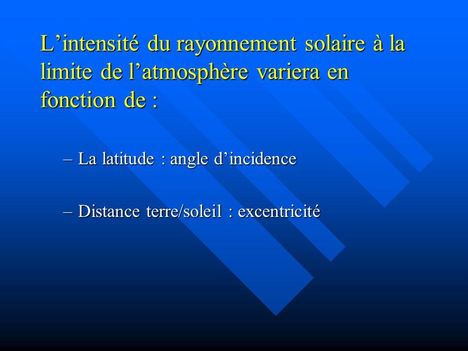 Lintensité du rayonnement solaire à la limite de latmosphère variera en fonction de : –La latitude : angle dincidence –Distance terre/soleil : excentricité