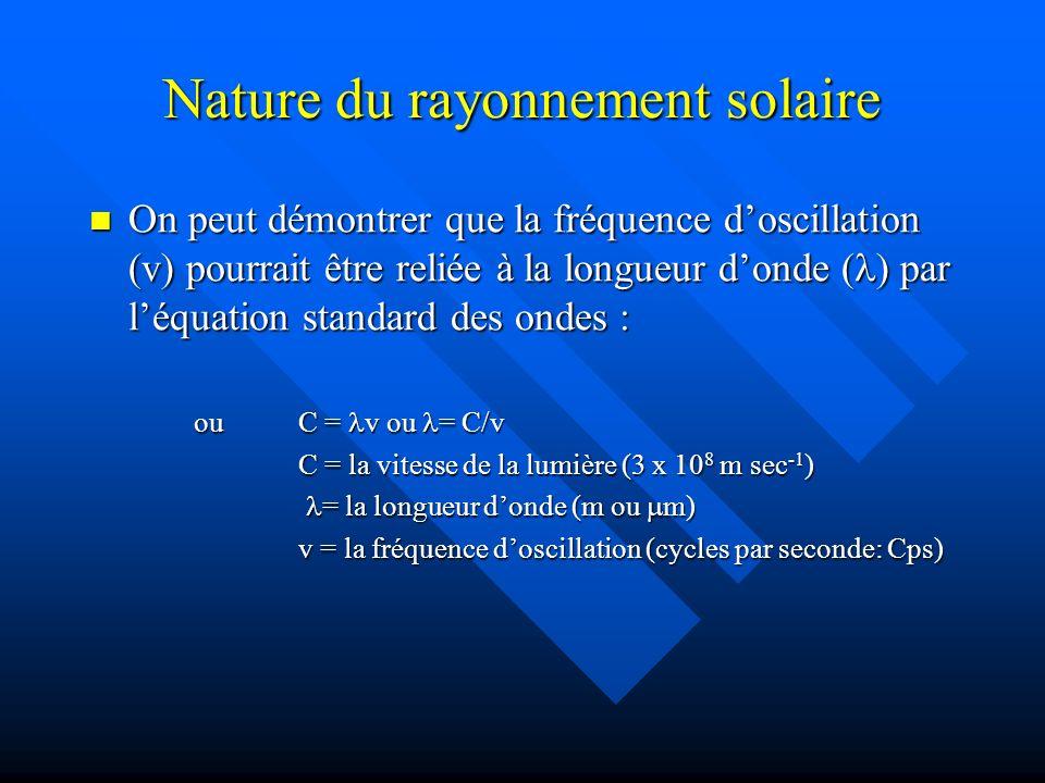 Nature du rayonnement solaire On peut démontrer que la fréquence doscillation (v) pourrait être reliée à la longueur donde ( ) par léquation standard des ondes : On peut démontrer que la fréquence doscillation (v) pourrait être reliée à la longueur donde ( ) par léquation standard des ondes : ou C = v ou = C/v C = la vitesse de la lumière (3 x 10 8 m sec -1 ) = la longueur donde (m ou m) = la longueur donde (m ou m) v = la fréquence doscillation (cycles par seconde: Cps)