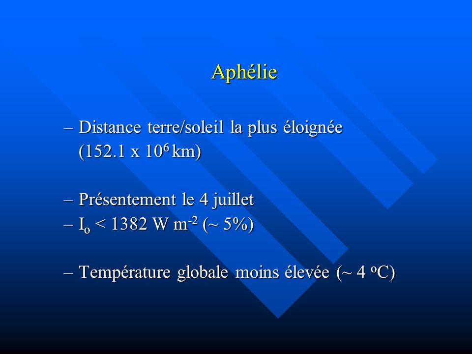 Aphélie –Distance terre/soleil la plus éloignée (152.1 x 10 6 km) –Présentement le 4 juillet –I o < 1382 W m -2 (~ 5%) –Température globale moins élevée (~ 4 o C)