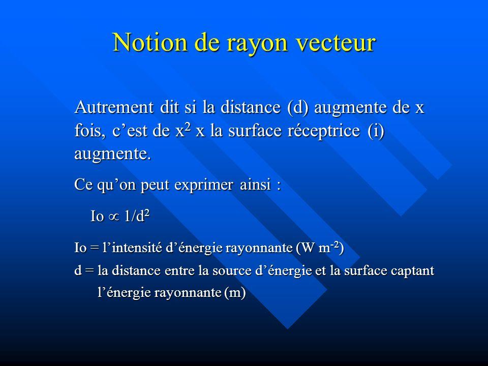 Notion de rayon vecteur Autrement dit si la distance (d) augmente de x fois, cest de x 2 x la surface réceptrice (i) augmente.