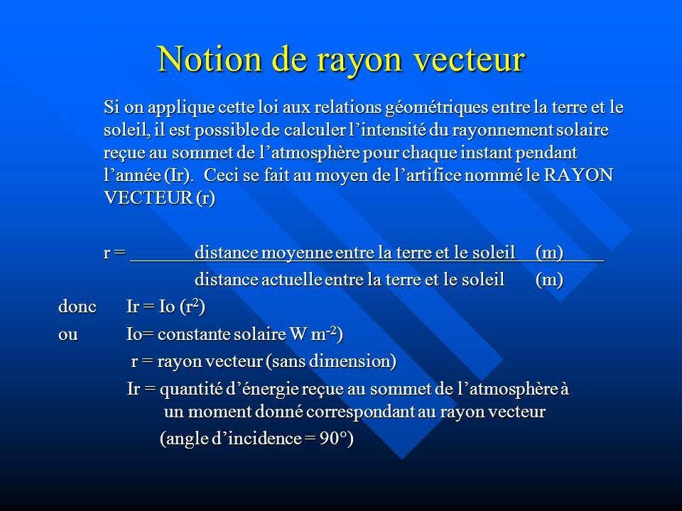 Notion de rayon vecteur Si on applique cette loi aux relations géométriques entre la terre et le soleil, il est possible de calculer lintensité du rayonnement solaire reçue au sommet de latmosphère pour chaque instant pendant lannée (Ir).