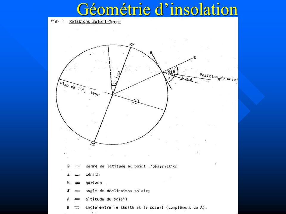 Géométrie dinsolation