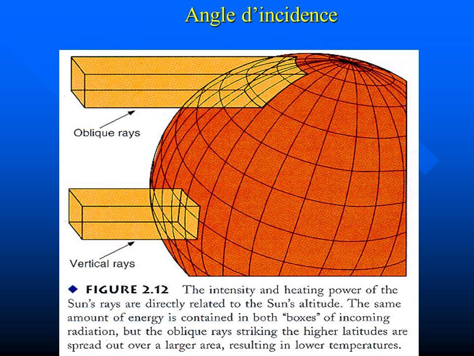 Angle dincidence