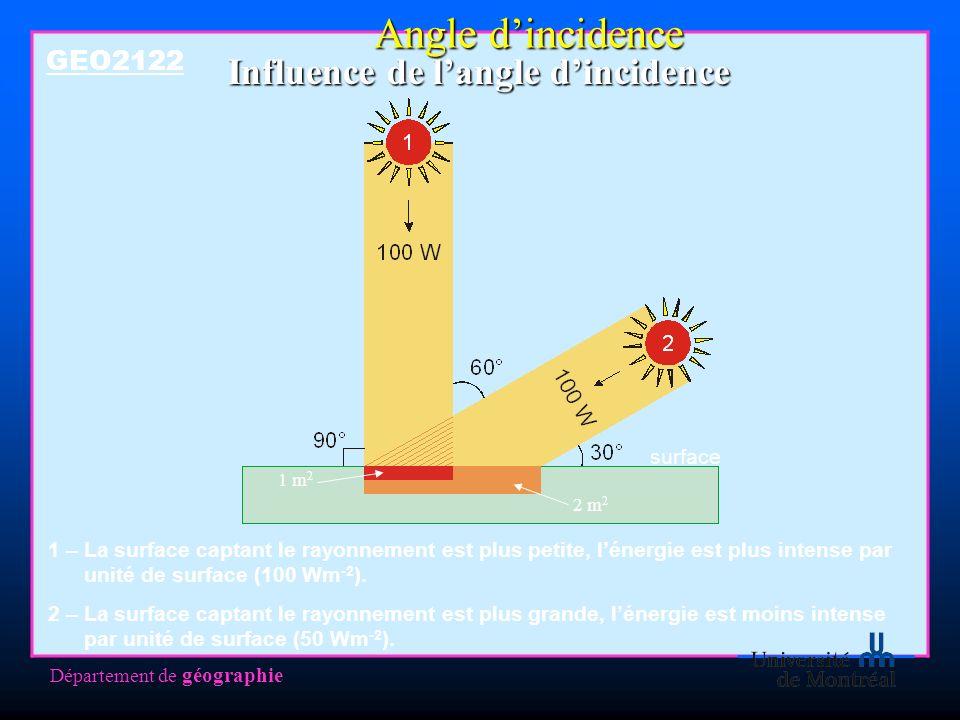 Département de géographie Influence de langle dincidence GEO2122 1 – La surface captant le rayonnement est plus petite, lénergie est plus intense par unité de surface (100 Wm -2 ).