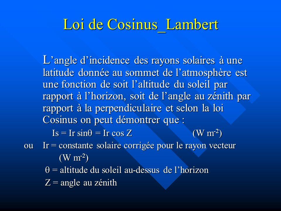 Loi de Cosinus_Lambert L angle dincidence des rayons solaires à une latitude donnée au sommet de latmosphère est une fonction de soit laltitude du soleil par rapport à lhorizon, soit de langle au zénith par rapport à la perpendiculaire et selon la loi Cosinus on peut démontrer que : Is = Ir sin = Ir cos (W m -2 ) ou Ir = constante solaire corrigée pour le rayon vecteur (W m -2 ) (W m -2 ) = altitude du soleil au-dessus de lhorizon = altitude du soleil au-dessus de lhorizon = angle au zénith = angle au zénith