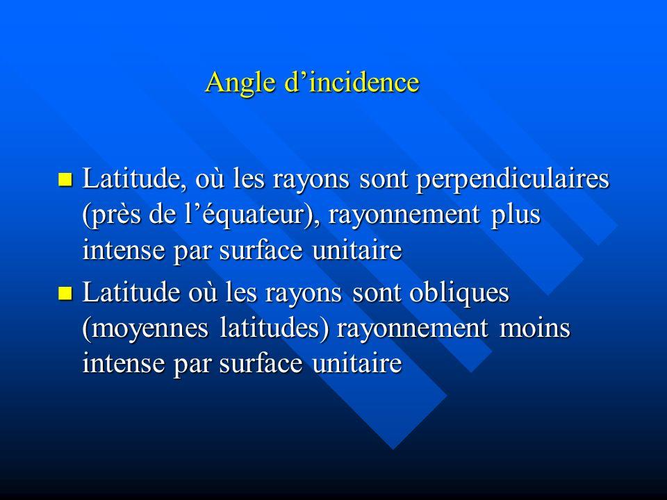 Angle dincidence Latitude, où les rayons sont perpendiculaires (près de léquateur), rayonnement plus intense par surface unitaire Latitude, où les rayons sont perpendiculaires (près de léquateur), rayonnement plus intense par surface unitaire Latitude où les rayons sont obliques (moyennes latitudes) rayonnement moins intense par surface unitaire Latitude où les rayons sont obliques (moyennes latitudes) rayonnement moins intense par surface unitaire