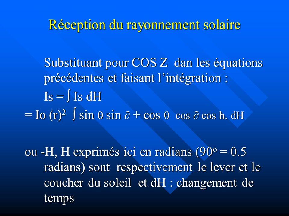 Réception du rayonnement solaire Substituant pour COS Z dan les équations précédentes et faisant lintégration : Is = Is dH = Io (r) 2 sin sin + cos cos cos h.