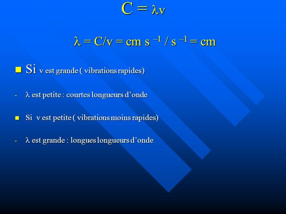 C = v = C/v = cm s –1 / s –1 = cm Si v est grande ( vibrations rapides) Si v est grande ( vibrations rapides) - est petite : courtes longueurs donde Si v est petite ( vibrations moins rapides) Si v est petite ( vibrations moins rapides) - est grande : longues longueurs donde