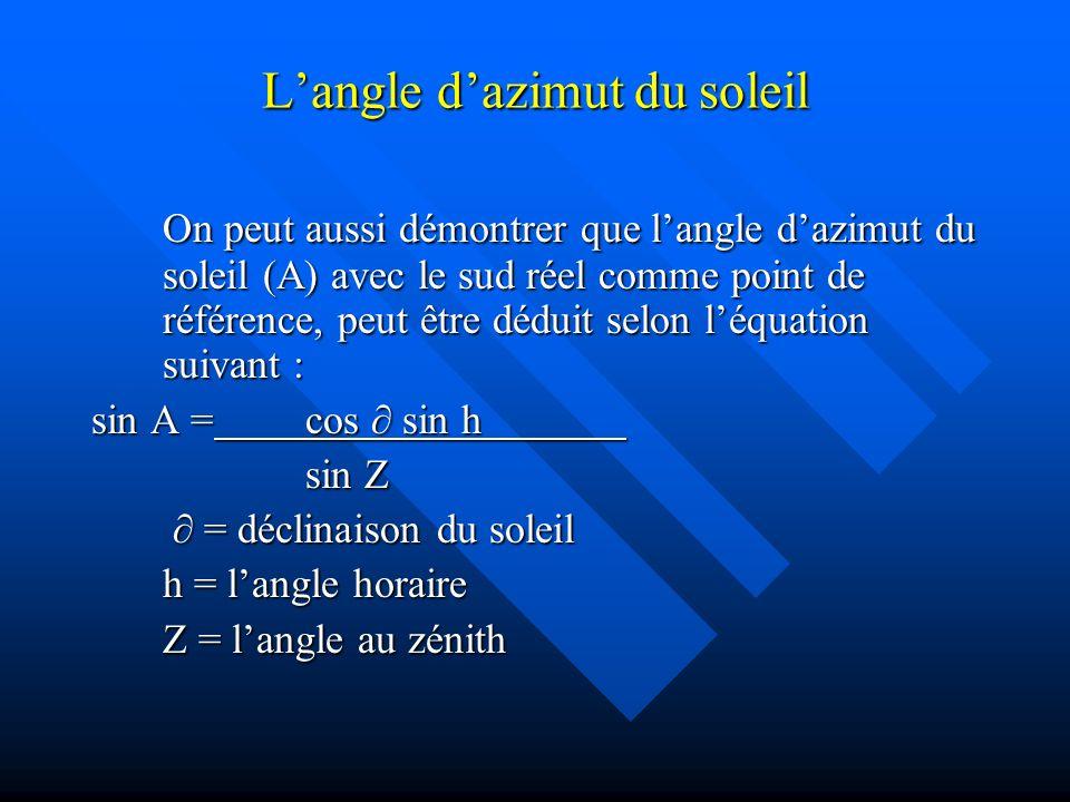 Langle dazimut du soleil On peut aussi démontrer que langle dazimut du soleil (A) avec le sud réel comme point de référence, peut être déduit selon léquation suivant : sin A =cos sin h sin Z = déclinaison du soleil = déclinaison du soleil h = langle horaire Z = langle au zénith
