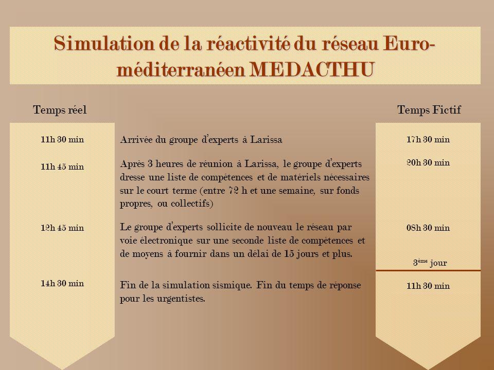 Simulation de la réactivité du réseau Euro- méditerranéen MEDACTHU Temps réelTemps Fictif 11h 45 min 20h 30 min Après 3 heures de réunion à Larissa, l