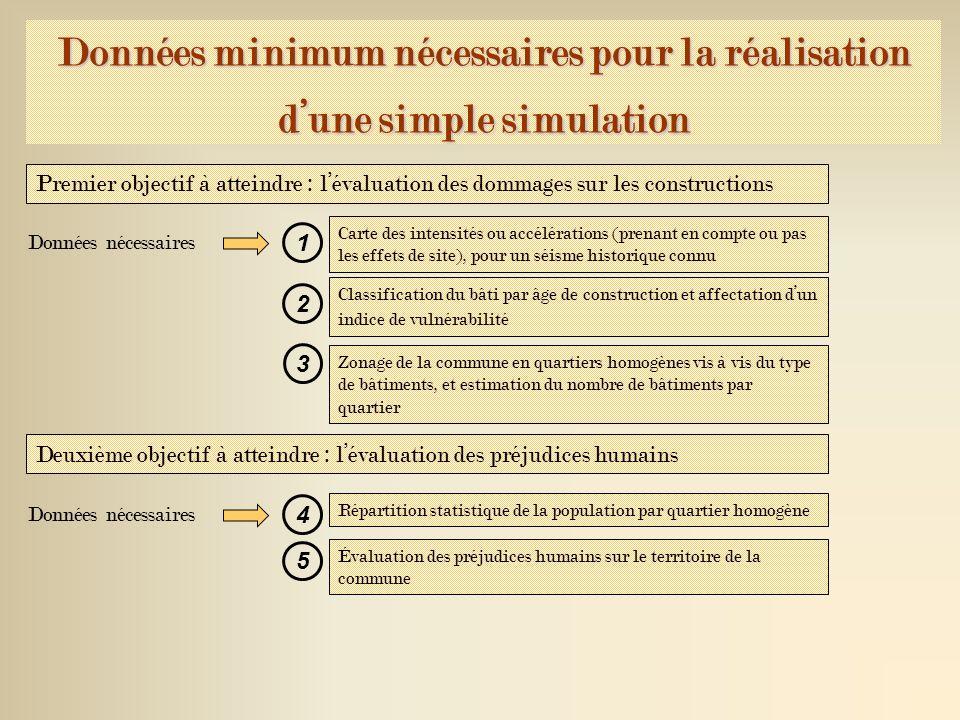 Données minimum nécessaires pour la réalisation dune simple simulation Premier objectif à atteindre : lévaluation des dommages sur les constructions D