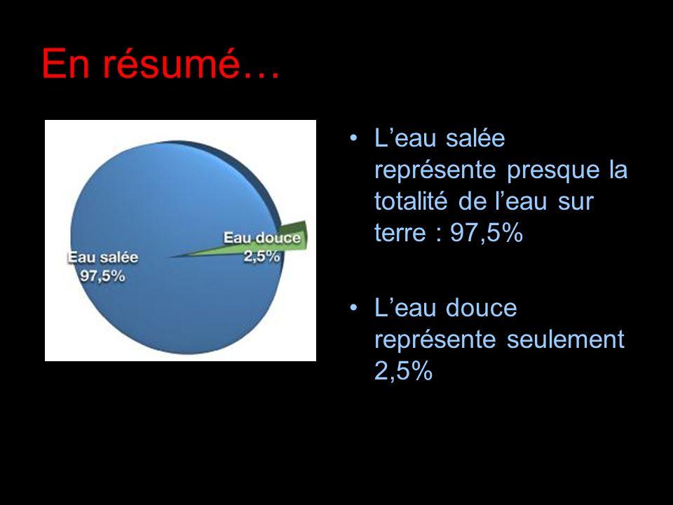 En résumé… Leau salée représente presque la totalité de leau sur terre : 97,5% Leau douce représente seulement 2,5%