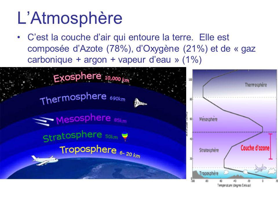 LAtmosphère Cest la couche dair qui entoure la terre. Elle est composée dAzote (78%), dOxygène (21%) et de « gaz carbonique + argon + vapeur deau » (1