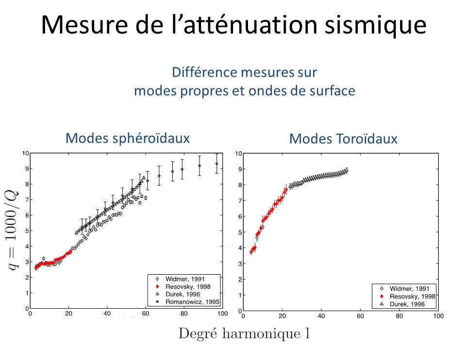 Mesure de latténuation sismique Différence mesures sur modes propres et ondes de surface Modes sphéroïdaux Modes Toroïdaux