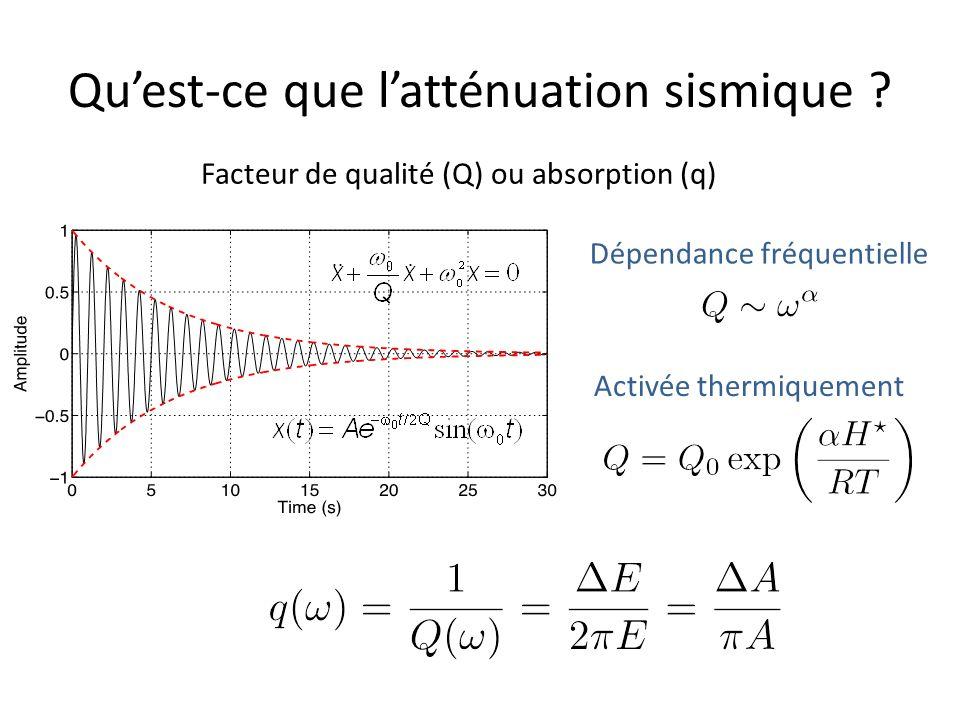 Facteur de qualité (Q) ou absorption (q) Dépendance fréquentielle Activée thermiquement