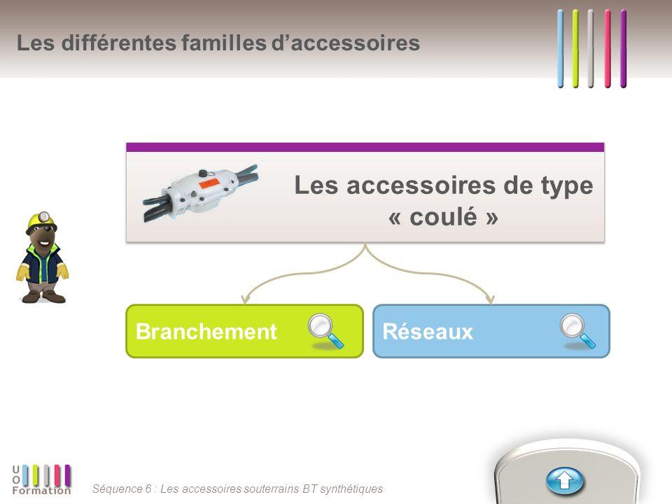 Séquence 6 : Les accessoires souterrains BT synthétiques RéseauxBranchement Les différentes familles daccessoires Les accessoires de type « coulé » Le