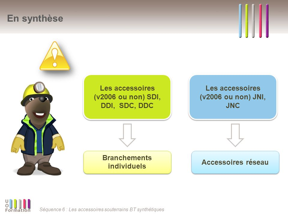 Séquence 6 : Les accessoires souterrains BT synthétiques En synthèse Les accessoires (v2006 ou non) SDI, DDI, SDC, DDC Les accessoires (v2006 ou non)