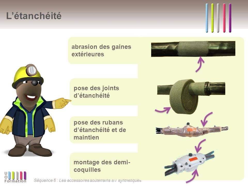 Séquence 6 : Les accessoires souterrains BT synthétiques Létanchéité montage des demi- coquilles pose des rubans détanchéité et de maintien pose des joints détanchéité abrasion des gaines extérieures