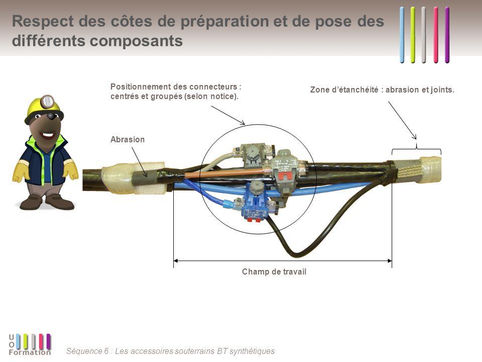 Séquence 6 : Les accessoires souterrains BT synthétiques Respect des côtes de préparation et de pose des différents composants Champ de travail Abrasion Zone détanchéité : abrasion et joints.