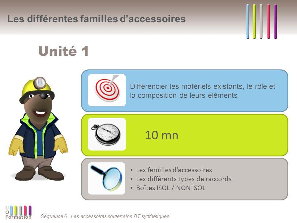 Séquence 6 : Les accessoires souterrains BT synthétiques Les différentes familles daccessoires Unité 1 Différencier les matériels existants, le rôle et la composition de leurs éléments 10 mn Les familles daccessoires Les différents types de raccords Boîtes ISOL / NON ISOL