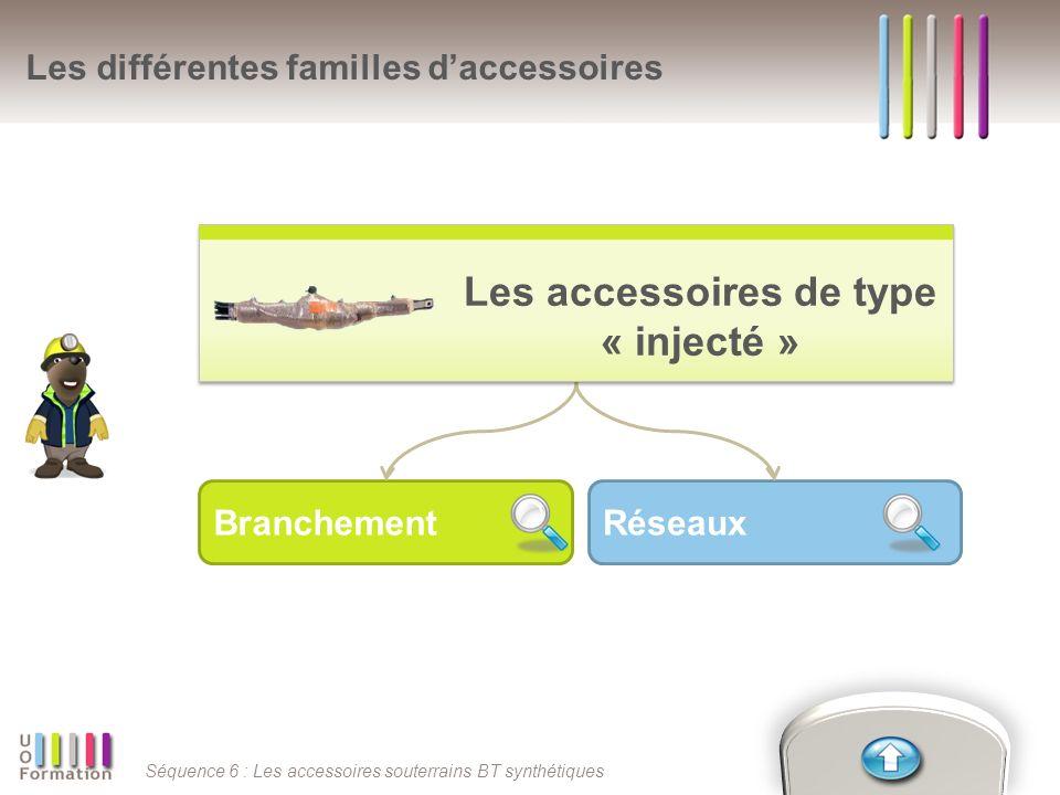 Séquence 6 : Les accessoires souterrains BT synthétiques BranchementRéseaux Les différentes familles daccessoires Les accessoires de type « injecté » Les accessoires de type « injecté »