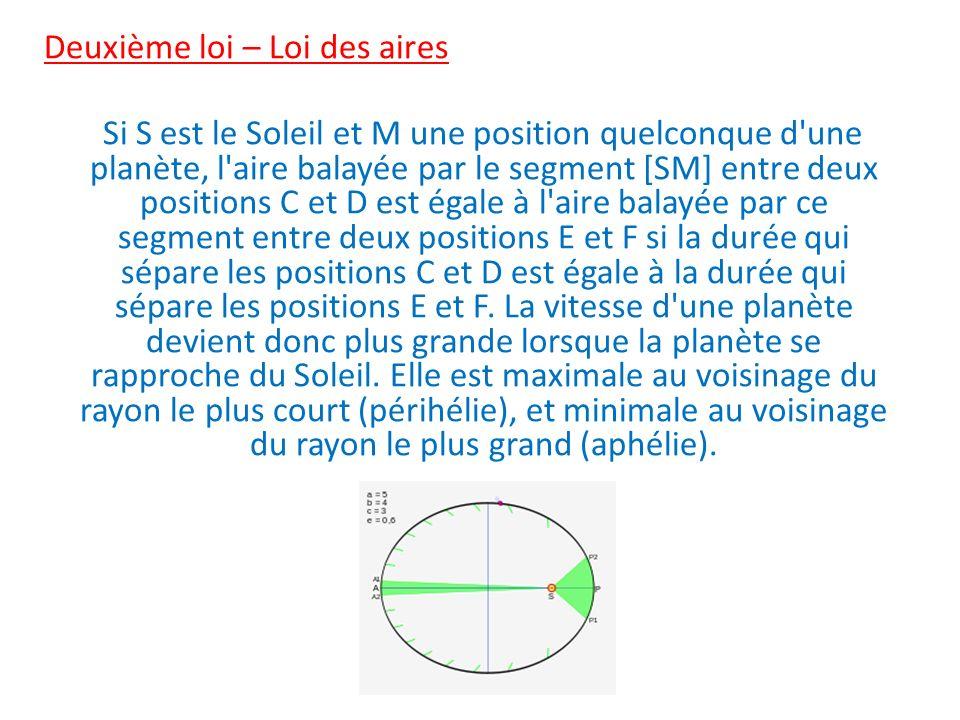 Deuxième loi – Loi des aires Si S est le Soleil et M une position quelconque d'une planète, l'aire balayée par le segment [SM] entre deux positions C