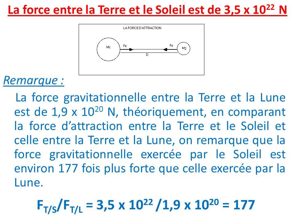 Remarque : La force gravitationnelle entre la Terre et la Lune est de 1,9 x 10 20 N, théoriquement, en comparant la force dattraction entre la Terre e