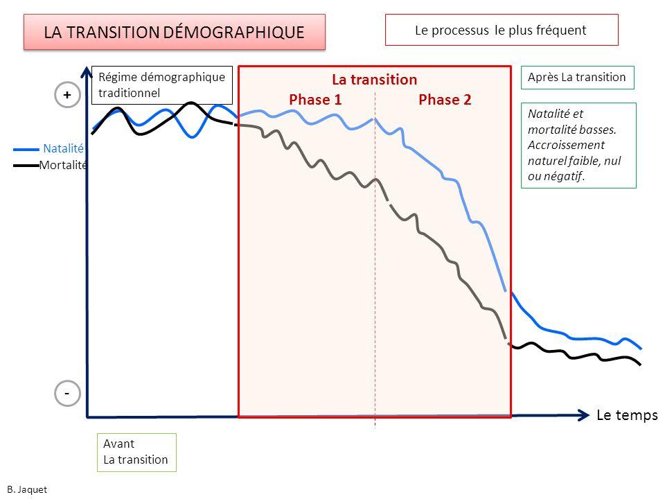 Le temps Natalité Mortalité Avant La transition Régime démographique traditionnel - + Après La transition La transition Phase 1 Phase 2 LA TRANSITION