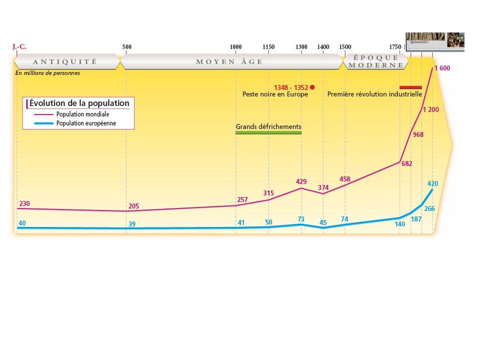 Evolution de la population européenne jusquau XVIII è.