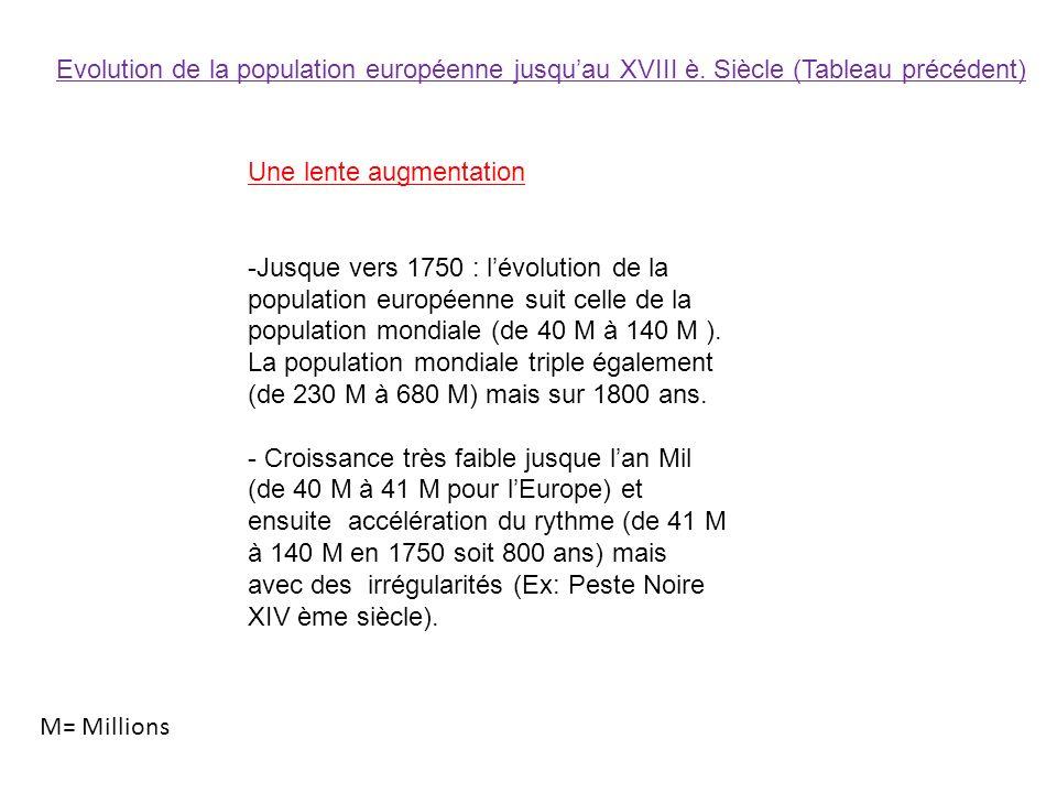 Evolution de la population européenne jusquau XVIII è. Siècle (Tableau précédent) Une lente augmentation -Jusque vers 1750 : lévolution de la populati