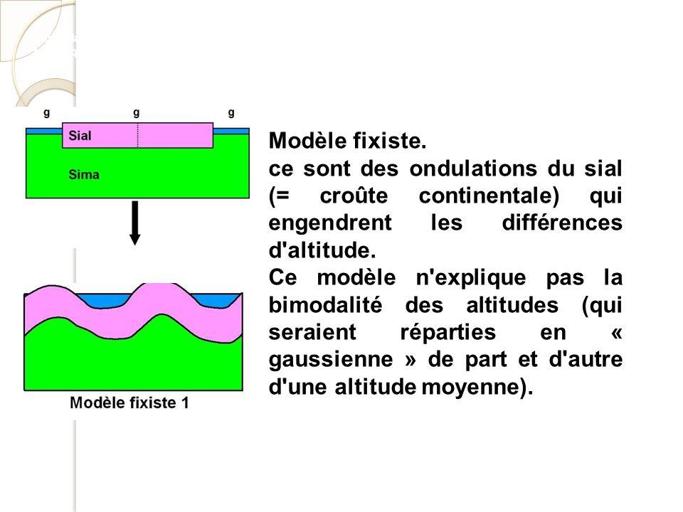 http://planet-terre.ens-lyon.fr/planetterre/XML/db/planetterre/metadata/LOM-distribution-bimodale-altitudes- tectonique-plaques.xml Modèle fixiste. ce