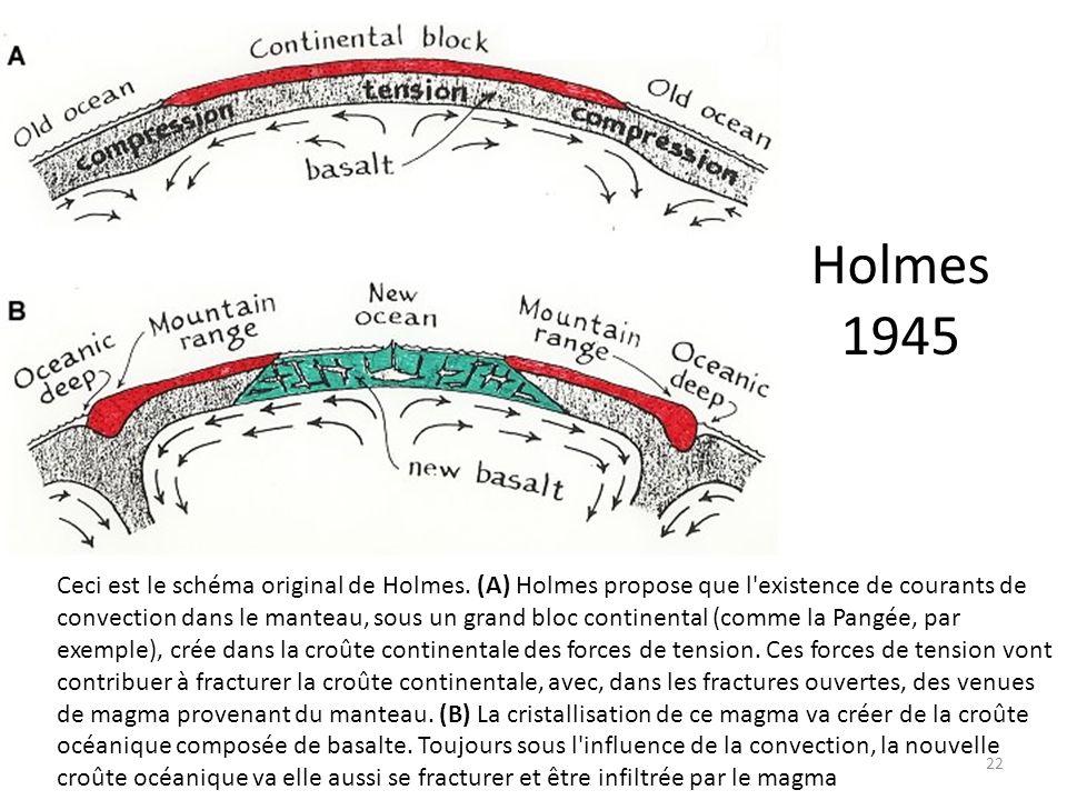 Holmes 1945 22 Ceci est le schéma original de Holmes. (A) Holmes propose que l'existence de courants de convection dans le manteau, sous un grand bloc