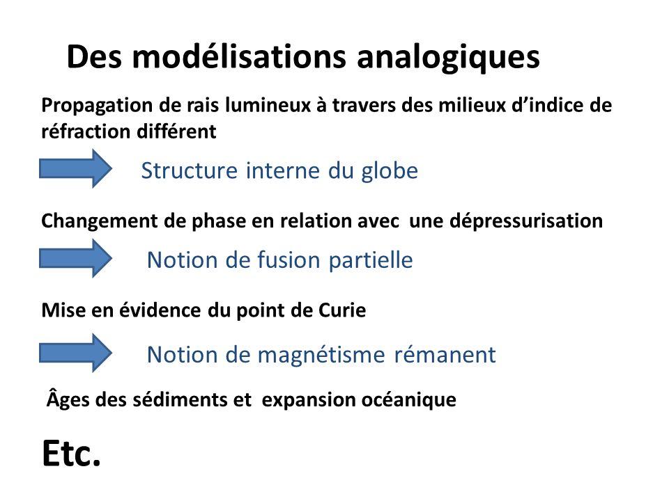 Des modélisations analogiques Propagation de rais lumineux à travers des milieux dindice de réfraction différent Structure interne du globe Changement