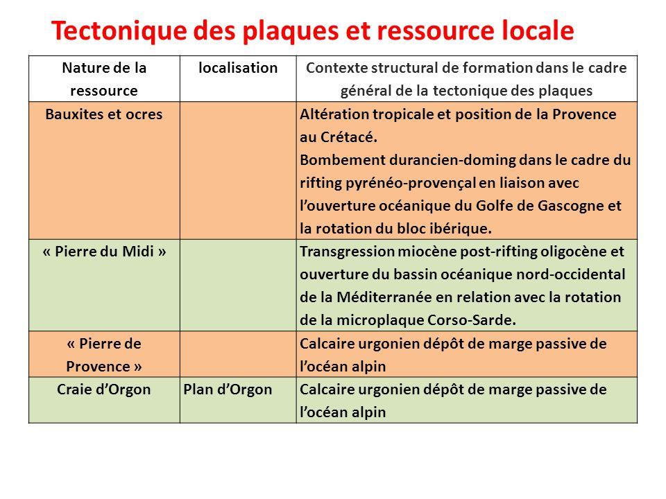 Tectonique des plaques et ressource locale Nature de la ressource localisation Contexte structural de formation dans le cadre général de la tectonique