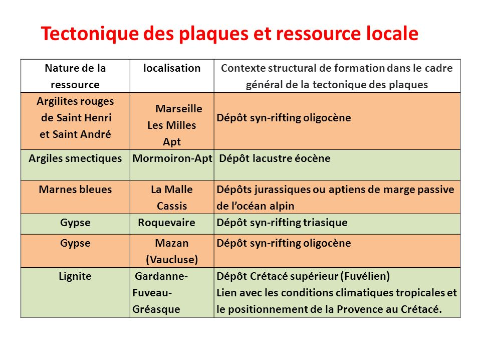 Nature de la ressource localisation Contexte structural de formation dans le cadre général de la tectonique des plaques Argilites rouges de Saint Henr